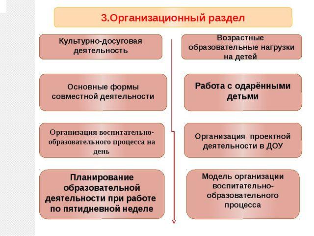 3.Организационный раздел Возрастные образовательные нагрузки на детей Основны...