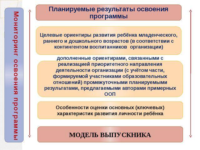 Планируемые результаты освоения программы Целевые ориентиры развития ребёнка...