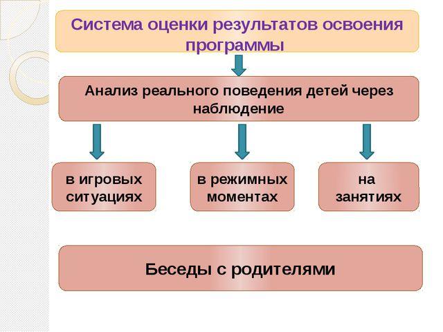 Система оценки результатов освоения программы Анализ реального поведения дет...