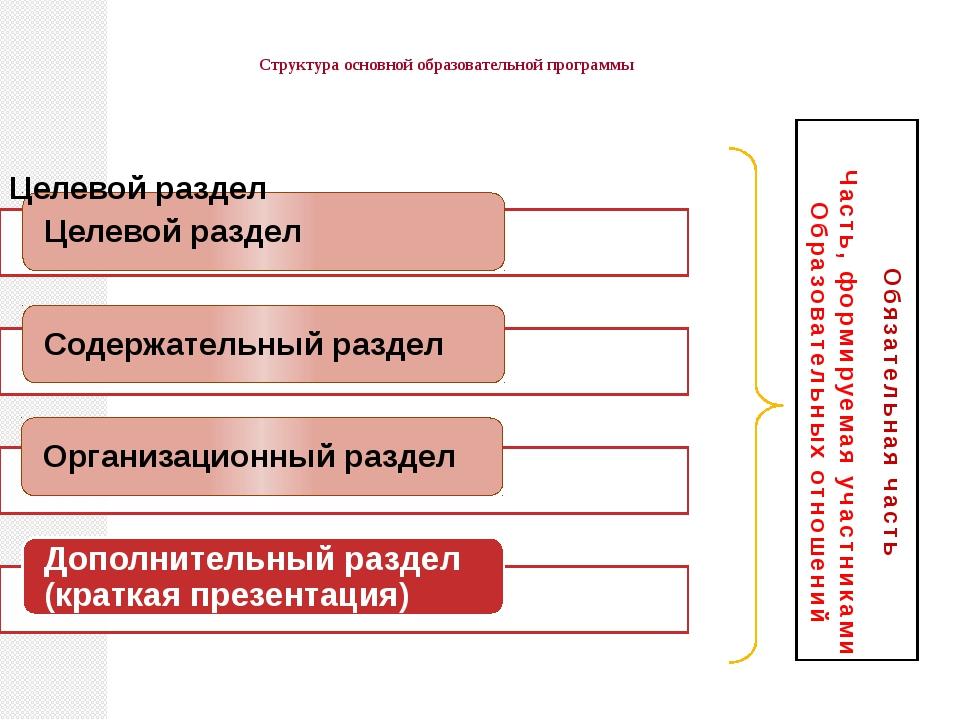 Структура основной образовательной программы Обязательная часть Часть, форми...