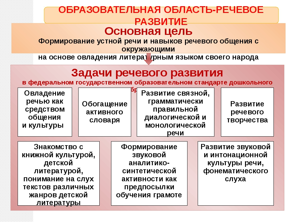 Основная цель Формирование устной речи и навыков речевого общения с окружающи...
