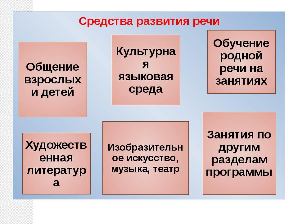 Средства развития речи Общение взрослых и детей Культурная языковая среда Об...