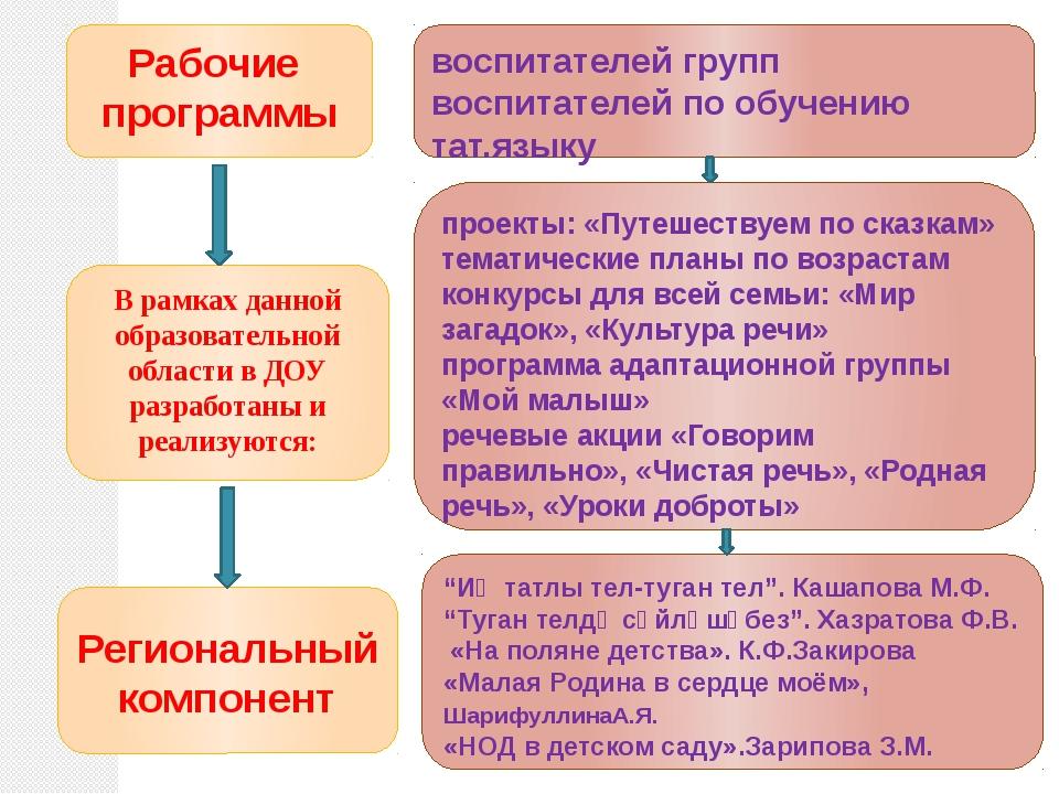 Рабочие программы воспитателей групп воспитателей по обучению тат.языку В рам...