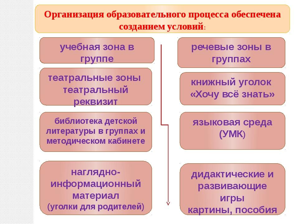 Организация образовательного процесса обеспечена созданием условий: речевые з...