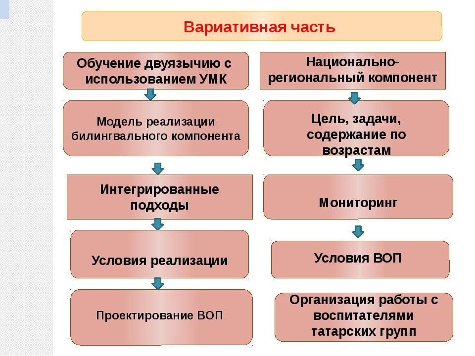 Вариативная часть Обучение двуязычию с использованием УМК Интегрированные под...