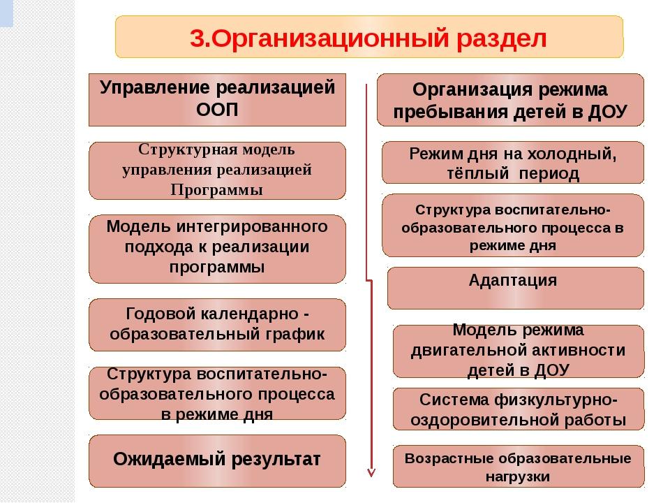 3.Организационный раздел Организация режима пребывания детей в ДОУ Управление...