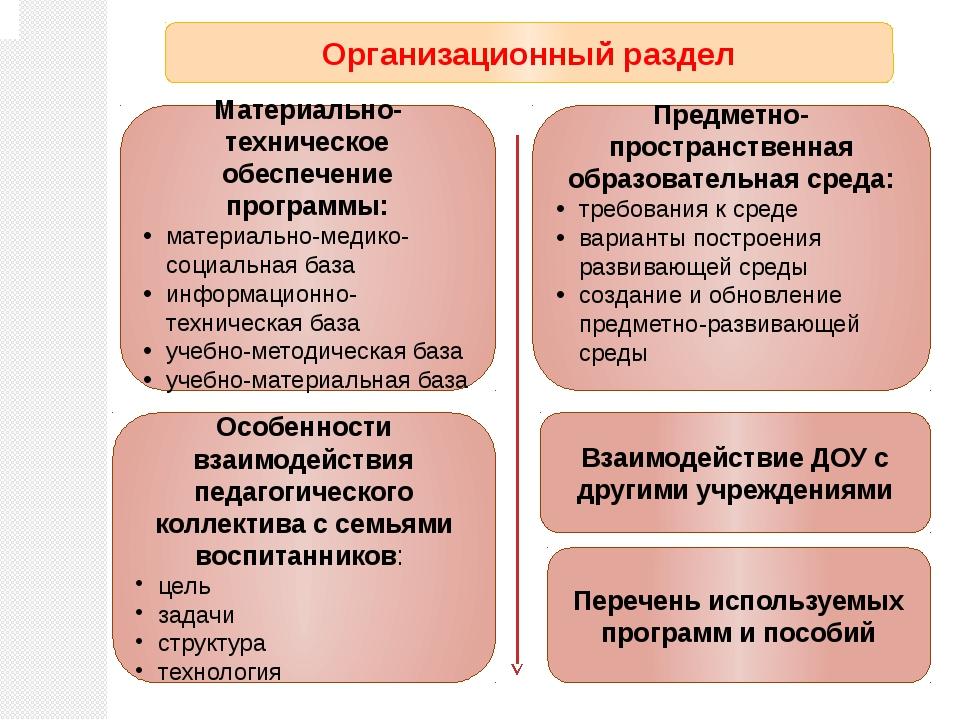 Организационный раздел Предметно-пространственная образовательная среда: треб...