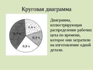 Круговая диаграмма Диаграмма, иллюстрирующая распределение рабочих цеха по вр