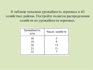 В таблице показана урожайность зерновых в 43 хозяйствах района. Постройте пол