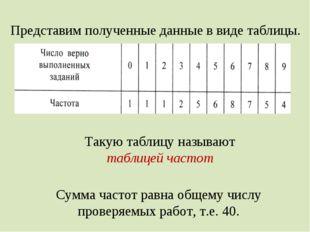 Представим полученные данные в виде таблицы. Такую таблицу называют таблицей