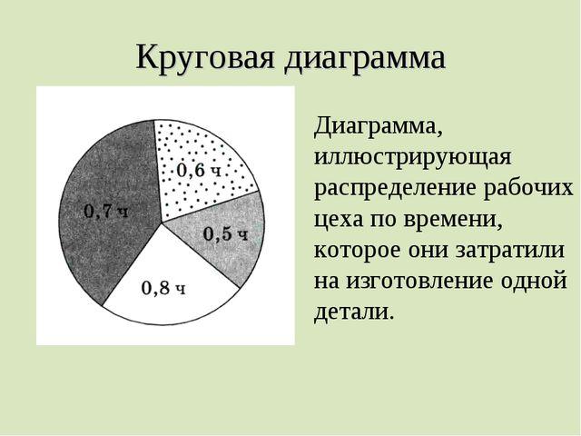 Круговая диаграмма Диаграмма, иллюстрирующая распределение рабочих цеха по вр...