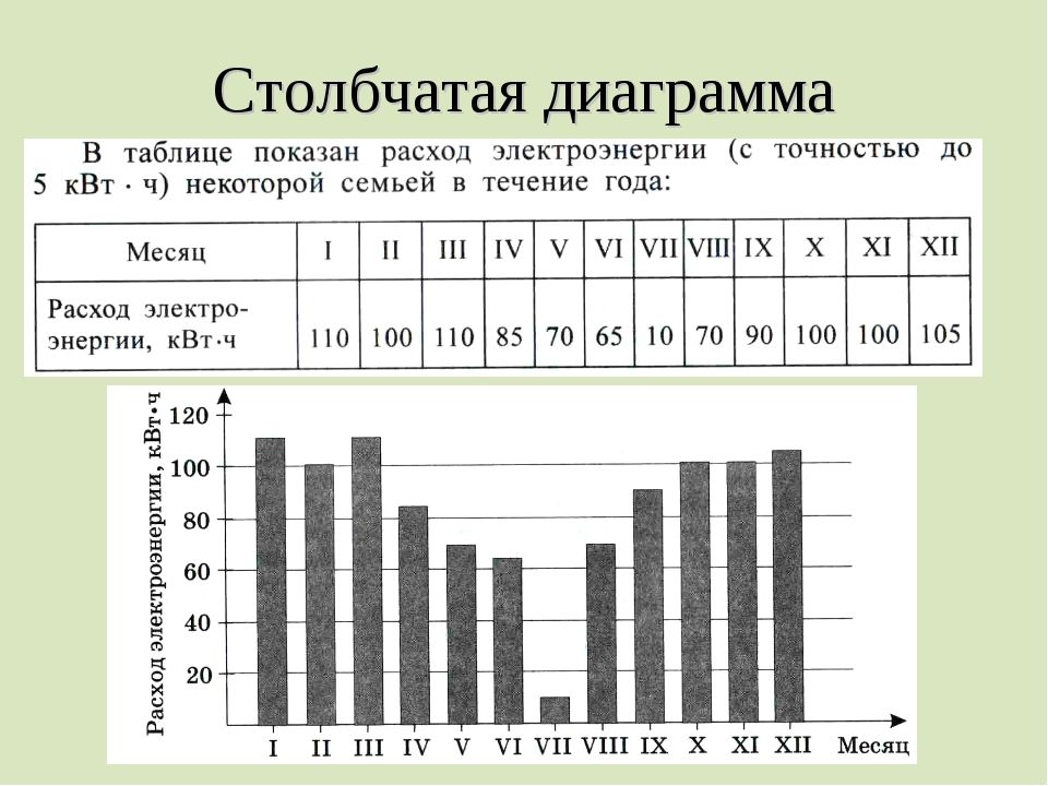 Столбчатая диаграмма