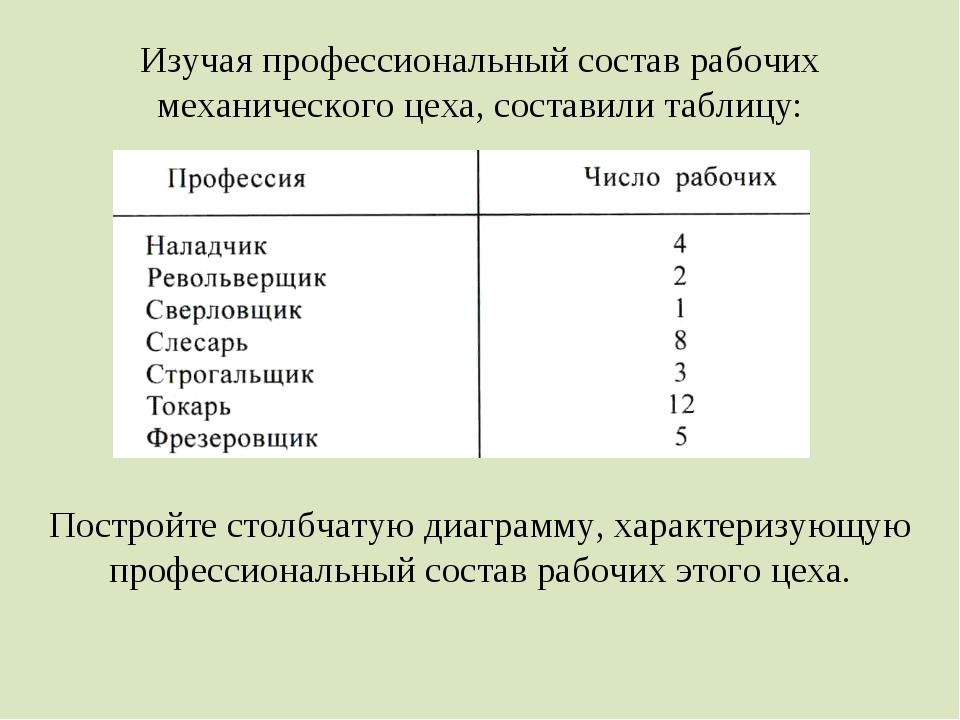 Изучая профессиональный состав рабочих механического цеха, составили таблицу:...