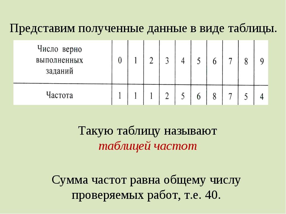Представим полученные данные в виде таблицы. Такую таблицу называют таблицей...