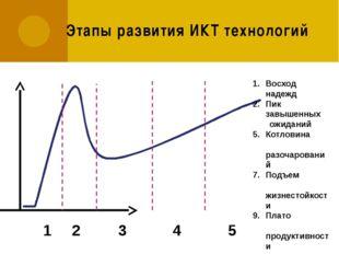 Этапы развития ИКТ технологий Восход надежд Пик завышенных ожиданий Котловина
