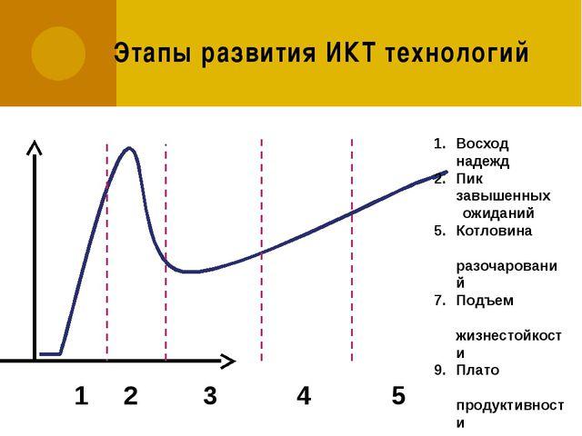 Этапы развития ИКТ технологий Восход надежд Пик завышенных ожиданий Котловина...