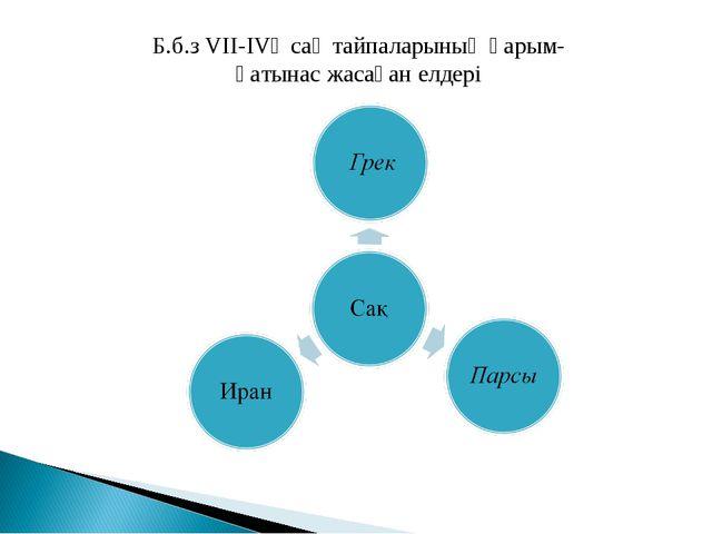 Б.б.з VII-IVғ сақ тайпаларының қарым-қатынас жасаған елдері