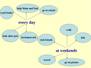 every day at weekends read books help Mum and Dad go to school look after pe