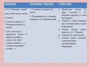 ЗНАЕМ ХОТИМ УЗНАТЬ УЗНАЛИ 1.А.С. Пушкин-самый известныйавторстихов исказок. 2