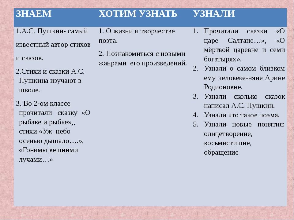 ЗНАЕМ ХОТИМ УЗНАТЬ УЗНАЛИ 1.А.С. Пушкин-самый известныйавторстихов исказок. 2...