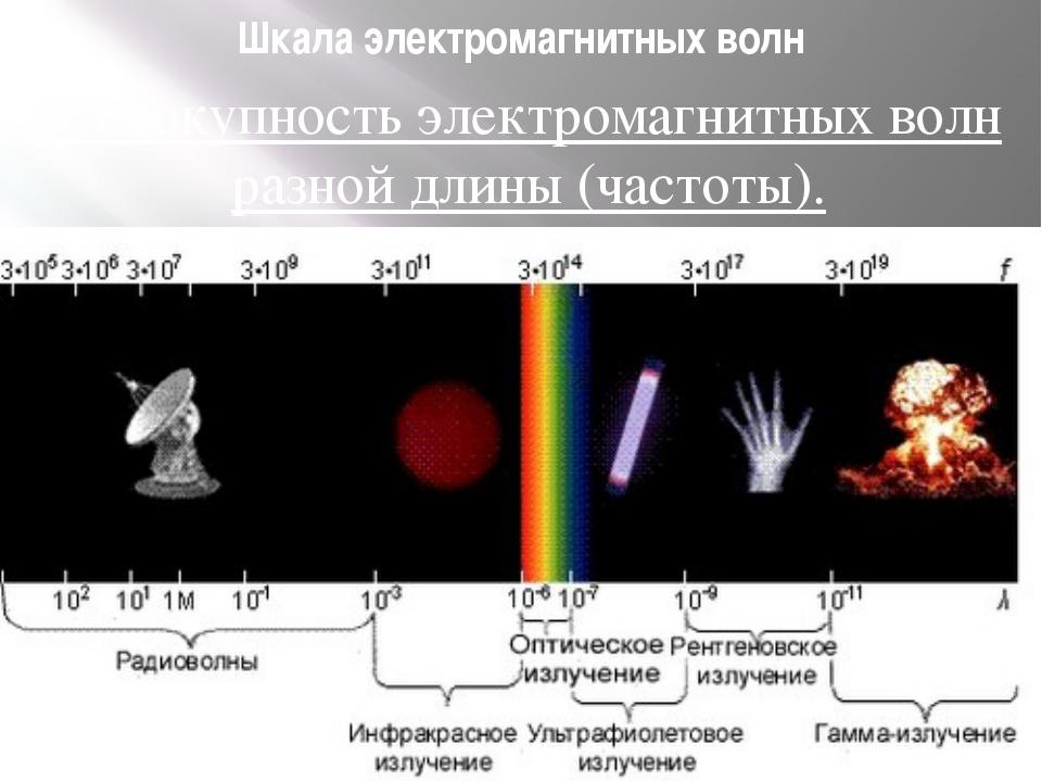 Шкала электромагнитных волн Совокупность электромагнитных волн разной длины (...