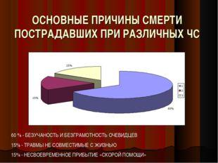 ОСНОВНЫЕ ПРИЧИНЫ СМЕРТИ ПОСТРАДАВШИХ ПРИ РАЗЛИЧНЫХ ЧС 60 % - БЕЗУЧАНОСТЬ И БЕ