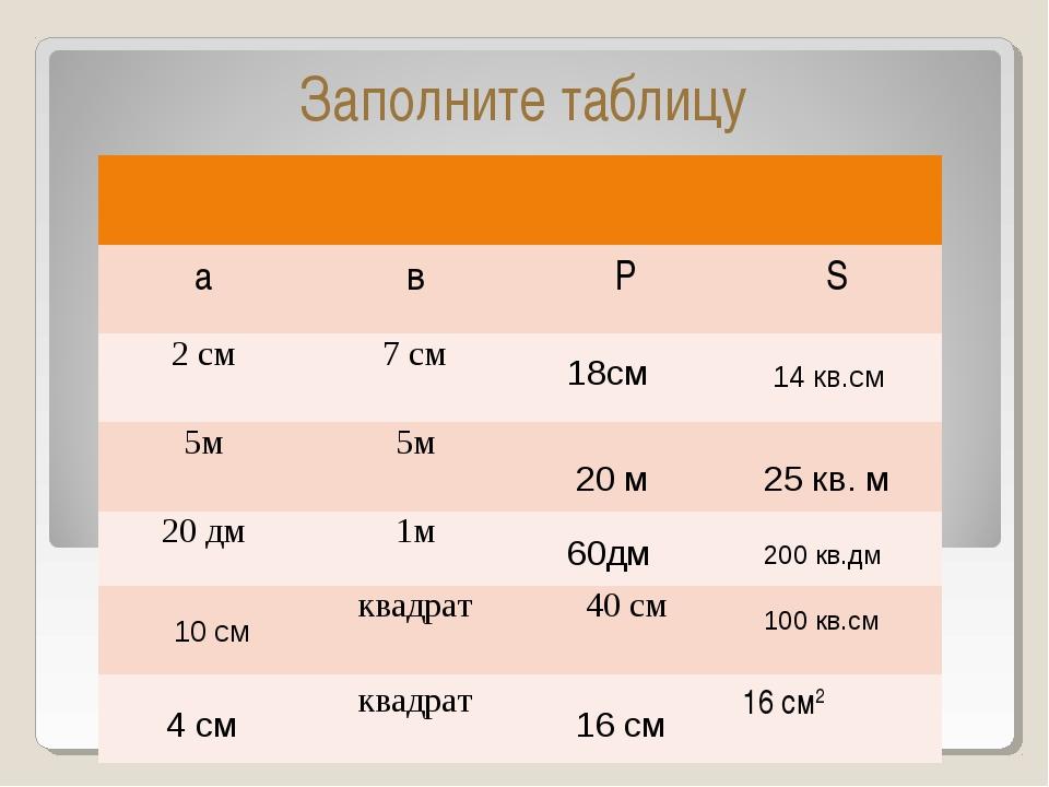Заполните таблицу 18см 14 кв.см 20 м 25 кв. м 60дм 200 кв.дм 10 см 100 кв.см...