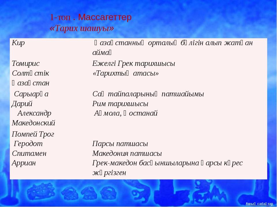 1-топ . Массагеттер «Тарих шашуы» Кир Қазақстанның орталық бөлігін алып жатқа...