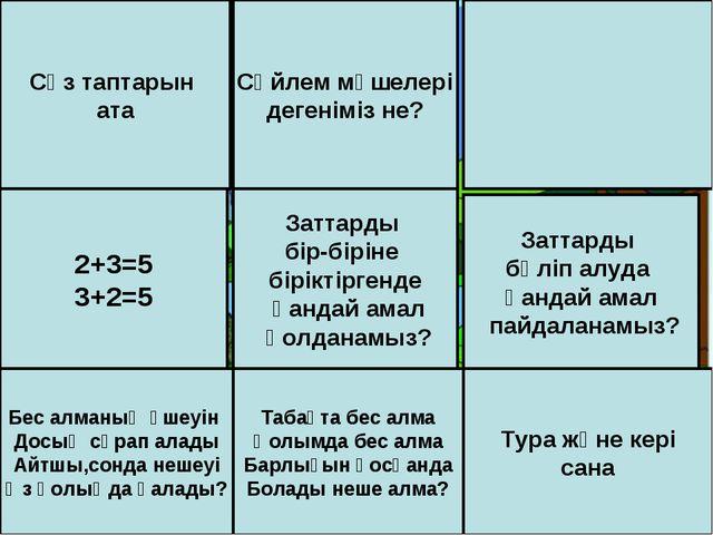 Cөз таптарын ата Сөйлем мүшелері дегеніміз не? 2+3=5 3+2=5 Заттарды бір-бірін...