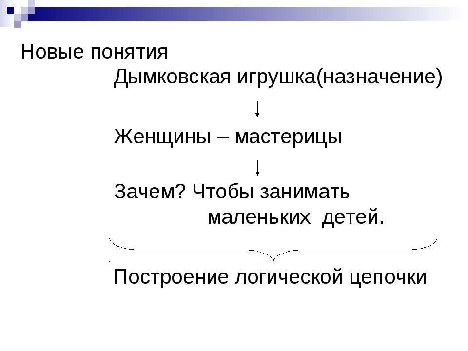 Новые понятия Дымковская игрушка(назначение)  Женщины – мастерицы...