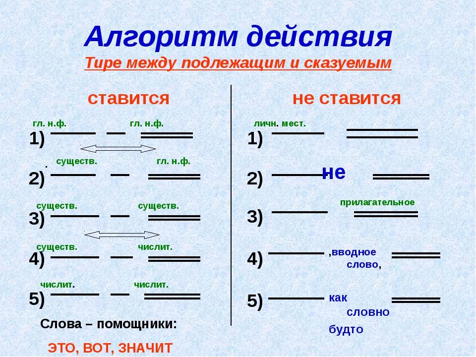 Алгоритм действия Тире между подлежащим и сказуемым ставится 1) 2) 3) 4) 5) н...