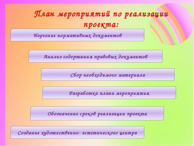 План мероприятий по реализации проекта: Изучение нормативных документов Анали...