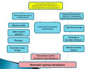 Система внеклассной работы по формированию ЗОЖ обучающихся 5-9 классов через