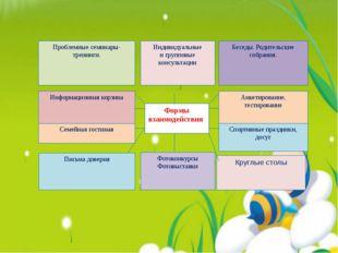 ФОРМЫ СОТРУДНИЧЕСТВА Формы взаимодействия Проблемные семинары-тренинги. Инфор