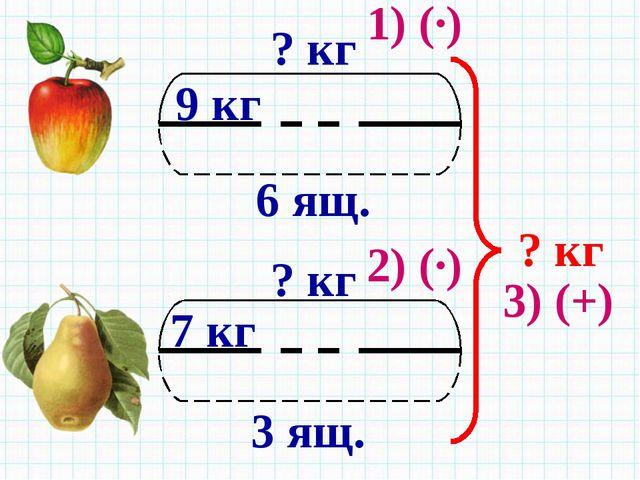 6 ящ. 9 кг ? кг 3 ящ. 7 кг ? кг ? кг 1) (·) 2) (·) 3) (+)