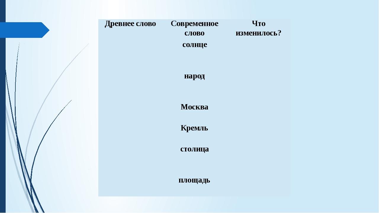 Древнее слово Современное слово Что изменилось? солнце народ Москва Кремль ст...