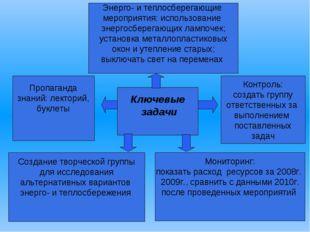 Пропаганда знаний: лекторий, буклеты Создание творческой группы для исследов