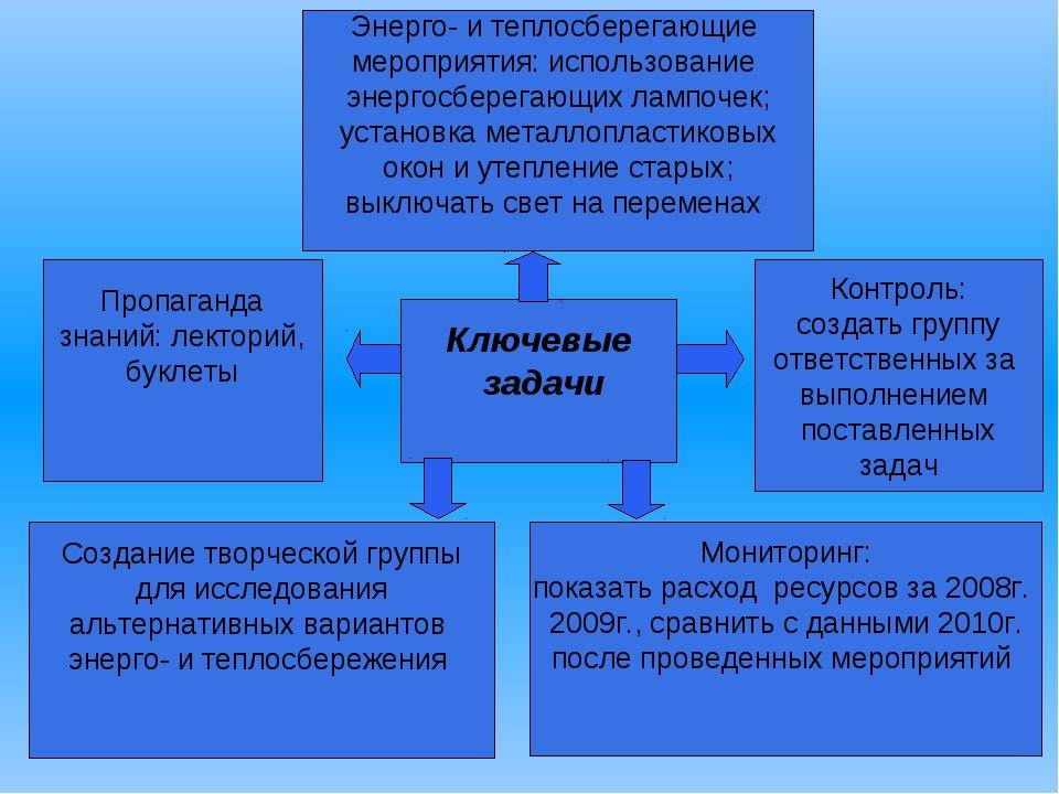 Пропаганда знаний: лекторий, буклеты Создание творческой группы для исследов...