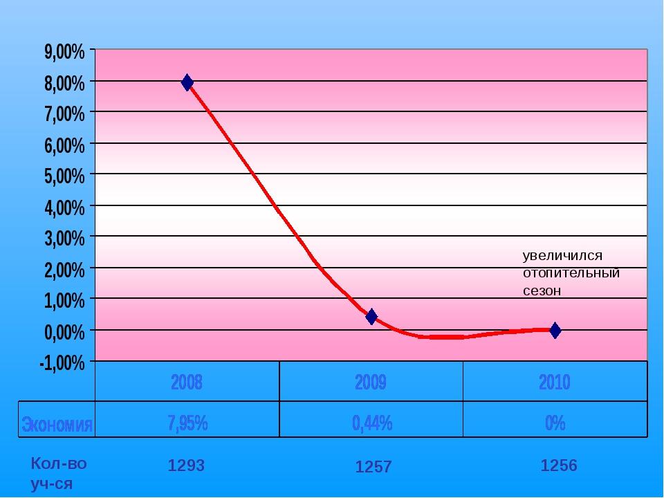увеличился отопительный сезон Кол-во уч-ся 1293 1257 1256