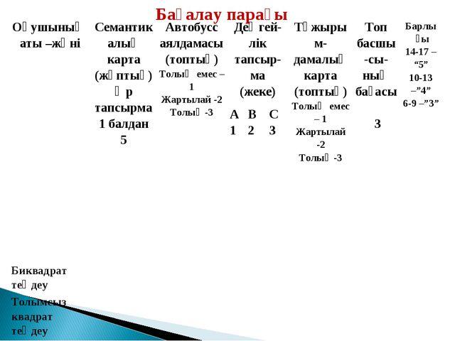 Бағалау парағы Оқушының аты –жөніСемантикалық карта (жұптық) Әр тапсырма 1 б...