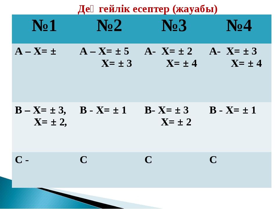 Деңгейлік есептер (жауабы) №1№2№3№4 А – Х= ± А – Х= ± 5 Х= ± 3 А- Х= ± 2...