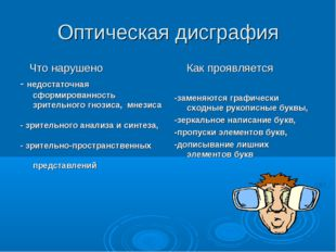Оптическая дисграфия Что нарушено - недостаточная сформированность зрительног