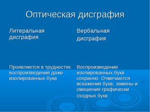 Оптическая дисграфия Литеральная дисграфияВербальная дисграфия Проявляется в
