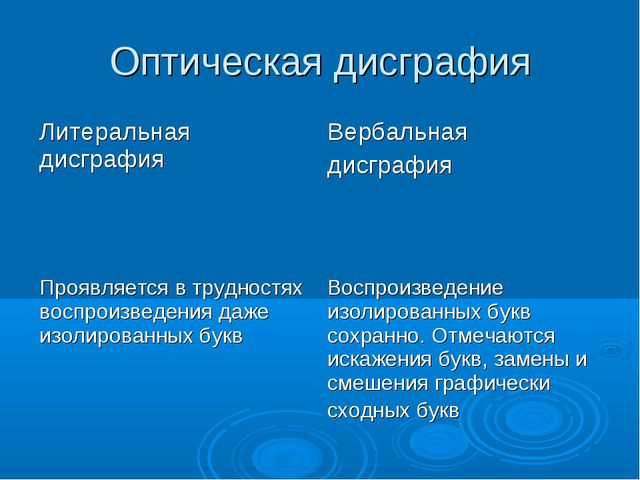 Оптическая дисграфия Литеральная дисграфияВербальная дисграфия Проявляется в...