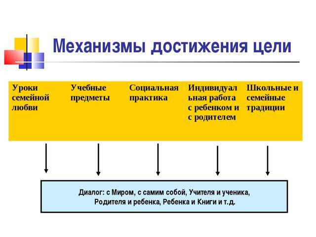 Механизмы достижения цели Диалог: с Миром, с самим собой, Учителя и ученика,...