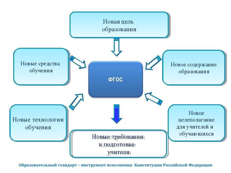 Новая цель образования Новые средства обучения Новое содержание образования Н...