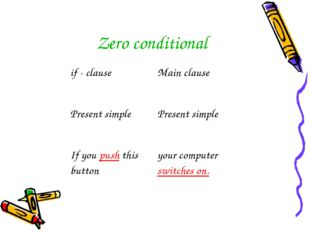 Zero conditional if - clause	Main clause Present simple	Present simple If you