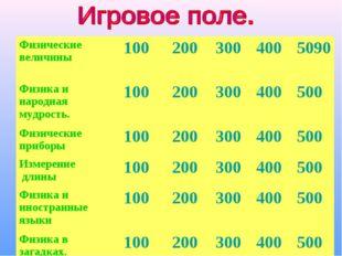 Физические величины1002003004005090 Физика и народная мудрость.100200