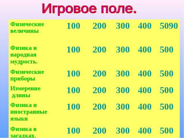 Физические величины1002003004005090 Физика и народная мудрость.100200...