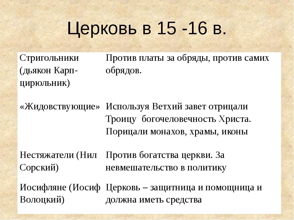 Церковь в 15 -16 в. Стригольники (дьякон Карп-цирюльник) Против платы за обря...